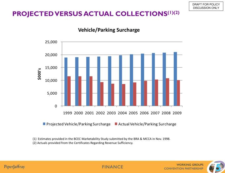 Vehicle/Parking Surcharge