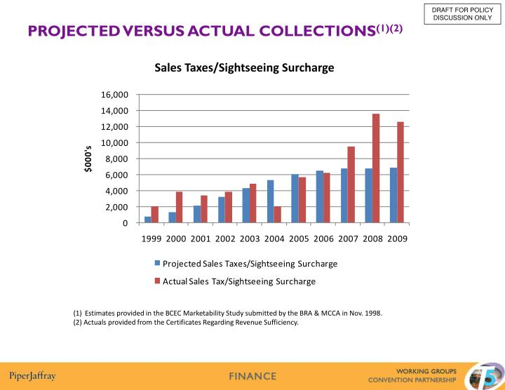 Sales Taxes/Sightseeing Surcharge