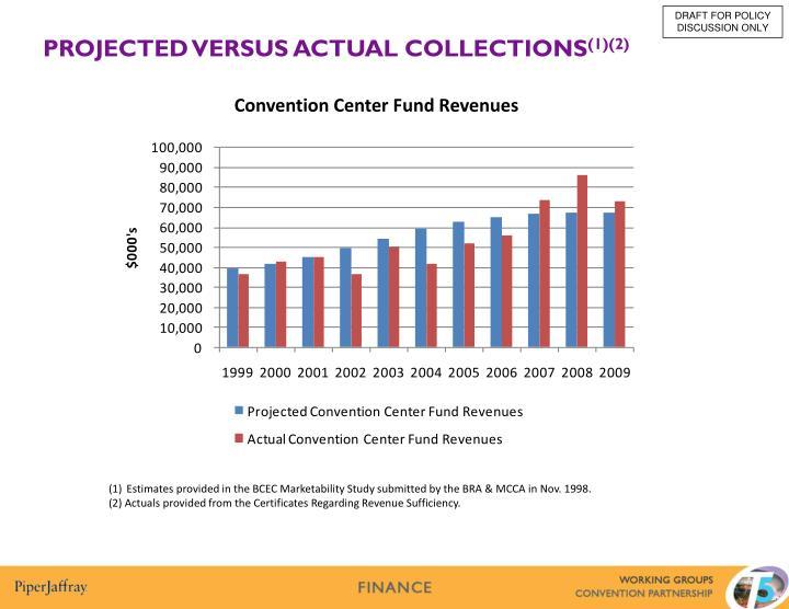 Convention Center Fund Revenues