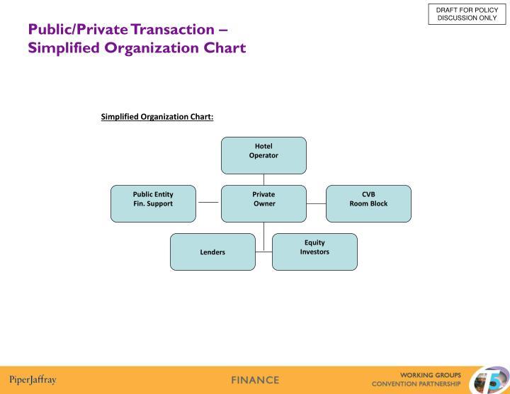 Simplified Organization Chart: