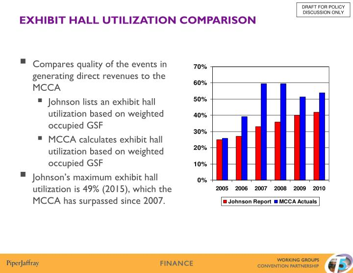 Compares quality of the events in generating direct revenues to the MCCA
