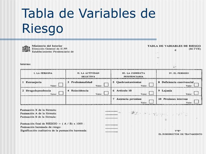 Tabla de Variables de Riesgo