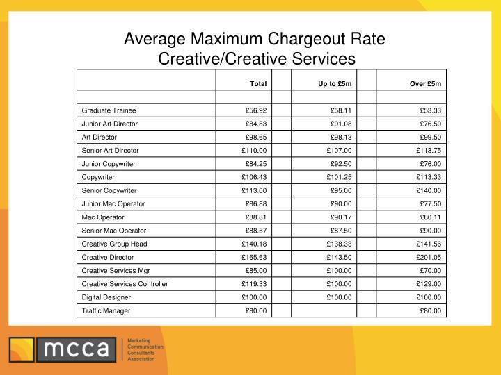 Average Maximum Chargeout Rate