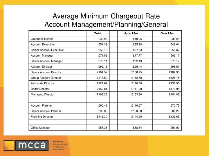 Average Minimum Chargeout Rate