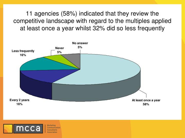 11 agencies (58%) indicated that they review the competitive landscape with regard to the multiples applied at least once a year whilst 32% did so less frequently