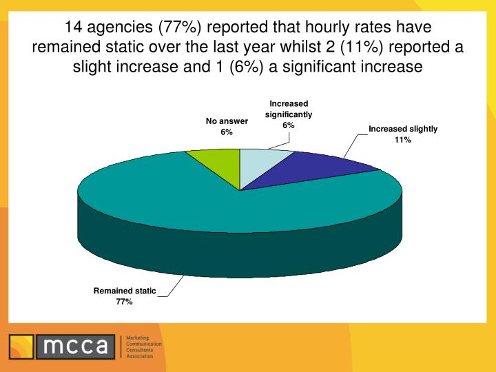 14 agencies (77%) reported that hourly rates have remained static over the last year whilst 2 (11%) reported a slight increase and 1 (6%) a significant increase