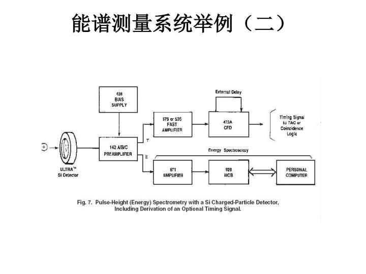 能谱测量系统举例(二)