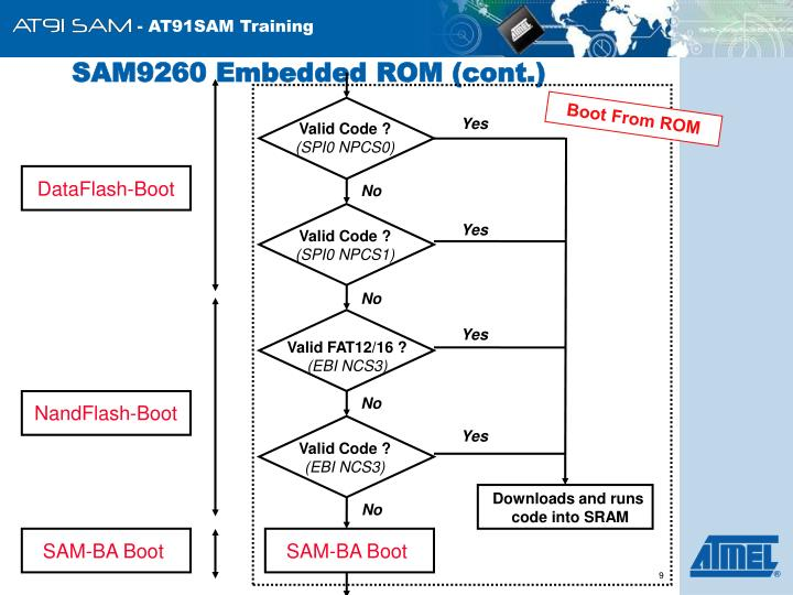 SAM9260 Embedded ROM (cont.)