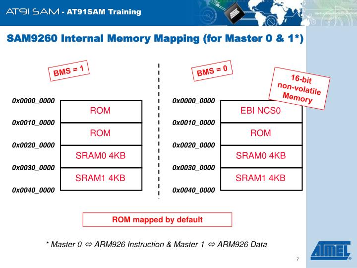 SAM9260 Internal Memory Mapping (for Master 0 & 1*)