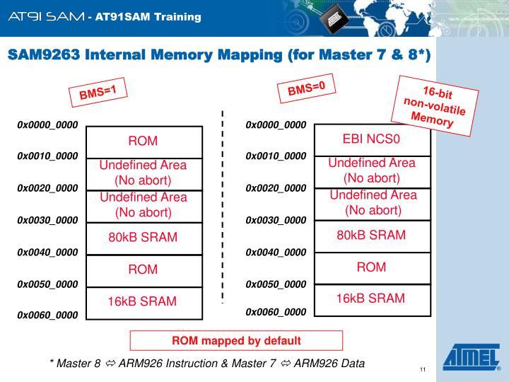 SAM9263 Internal Memory Mapping (for Master 7 & 8*)