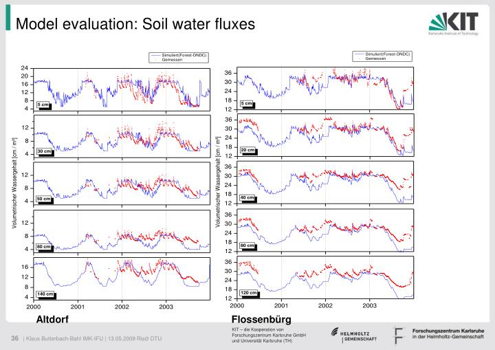 Model evaluation: Soil water fluxes