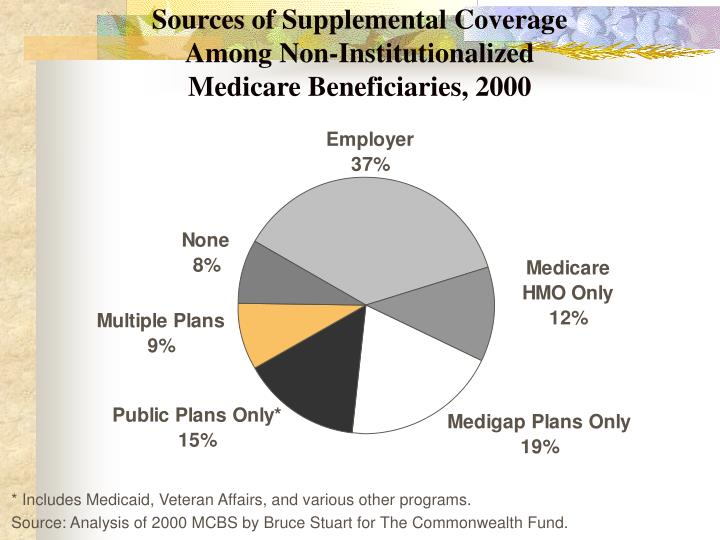 Sources of Supplemental Coverage