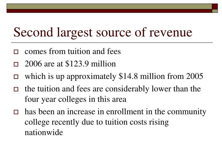 Second largest source of revenue