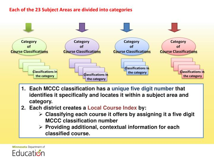 Each of the 23 Subject Areas are divided into categories