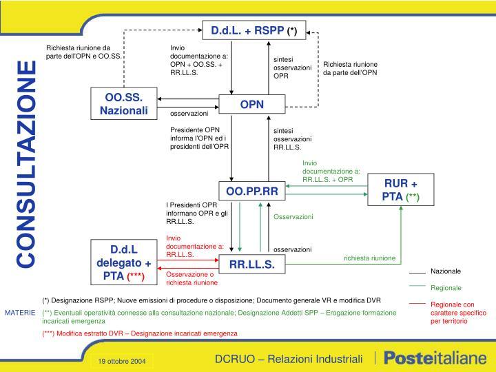 D.d.L. + RSPP