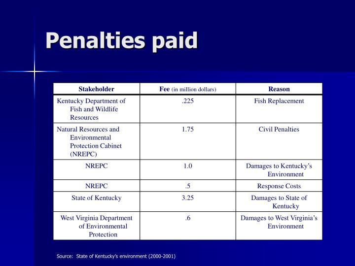 Penalties paid