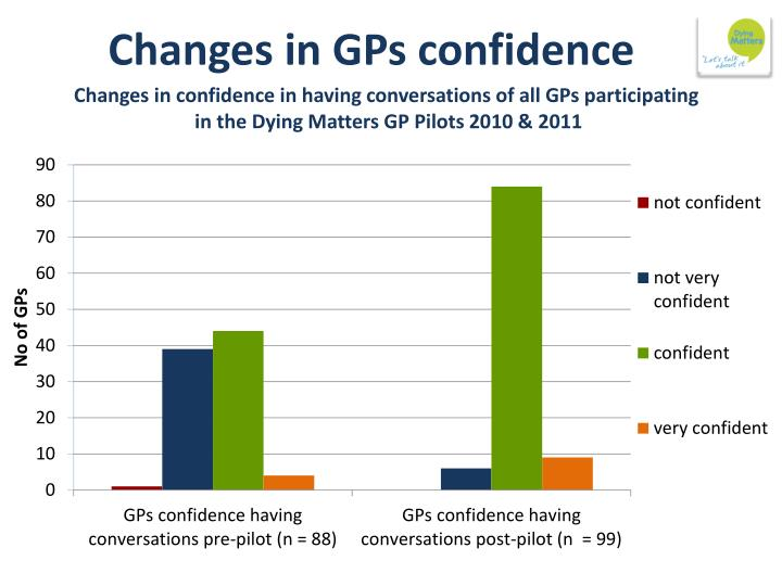 Changes in GPs confidence