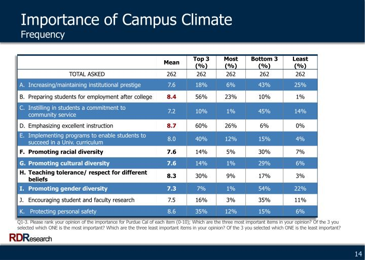 Importance of Campus Climate