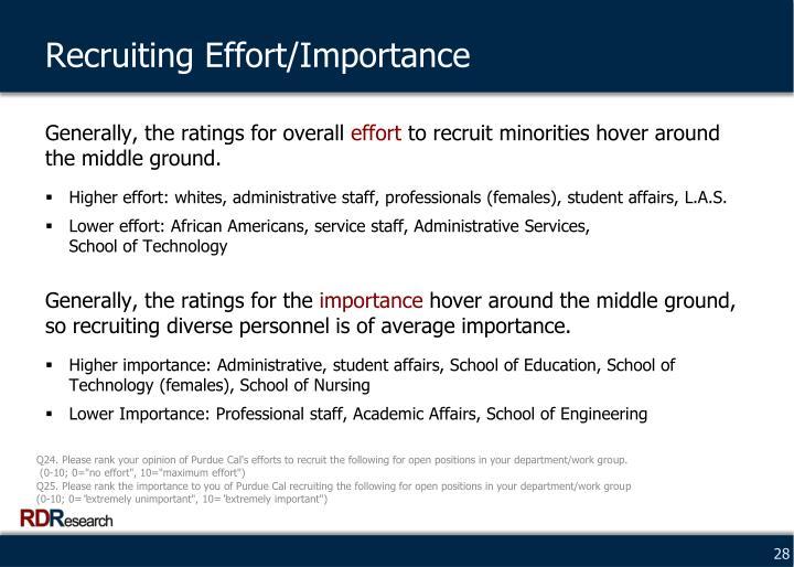 Recruiting Effort/Importance