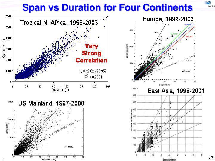 Span vs Duration for Four Continents