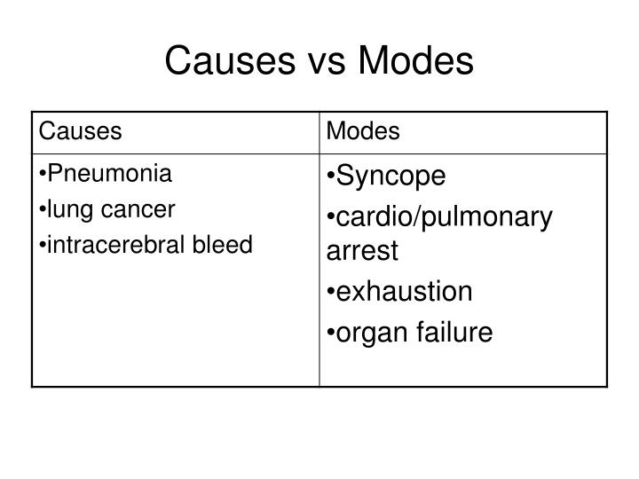 Causes vs Modes
