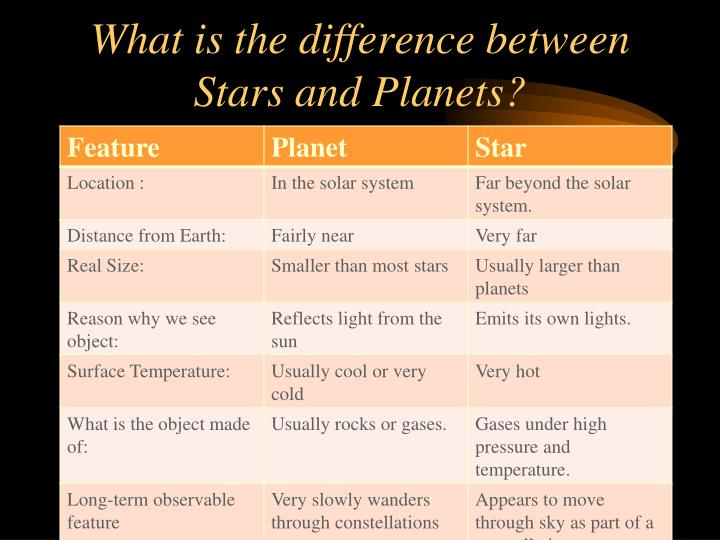 What is the difference between Stars and Planets?