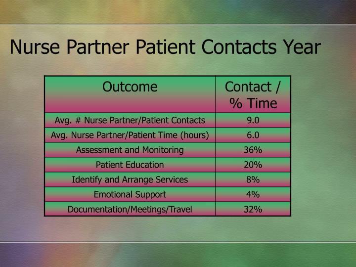 Nurse Partner Patient Contacts Year