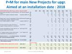 p m for main new projects for upgr aimed at an installation date 2018
