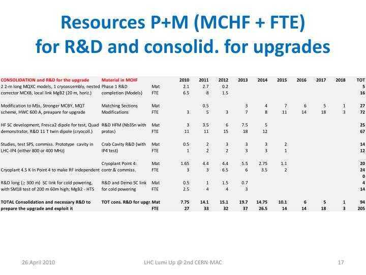 Resources P+M (MCHF + FTE)