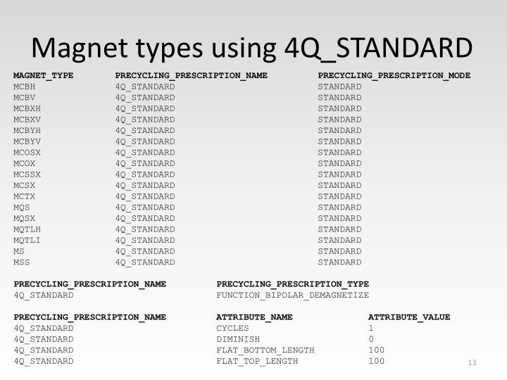 Magnet types using 4Q_STANDARD