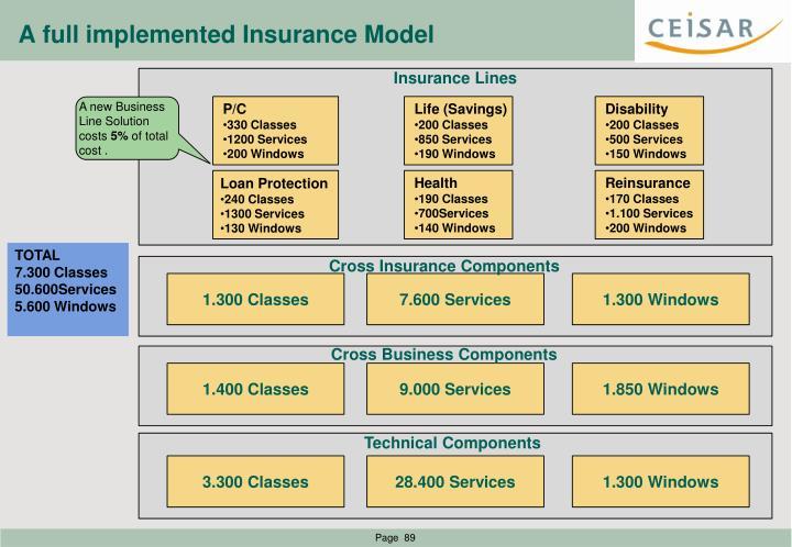 A full implemented Insurance Model
