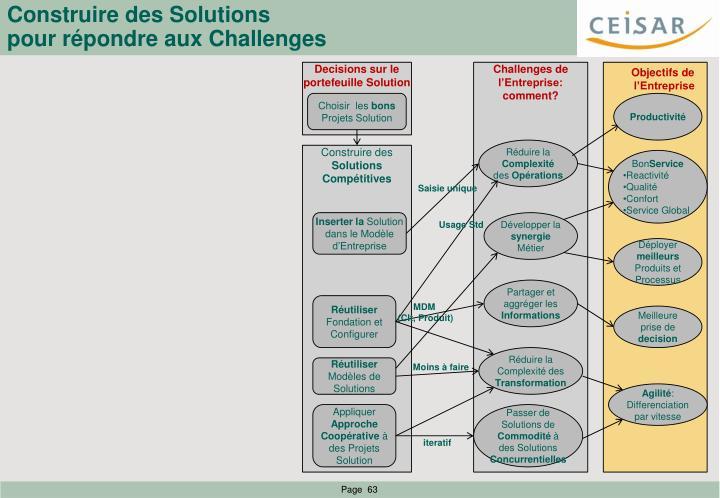 Construire des Solutions