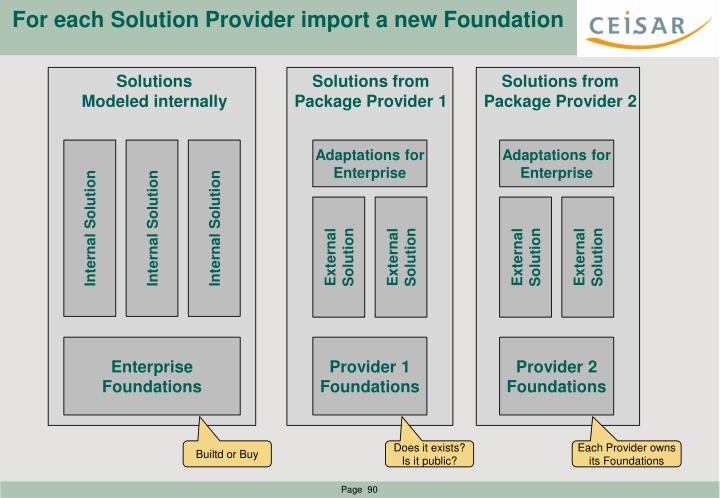 For each Solution Provider import a new Foundation