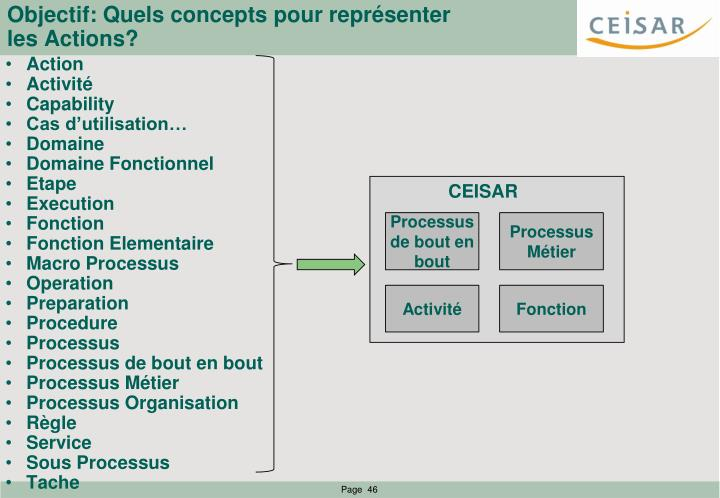 Objectif: Quels concepts pour représenter