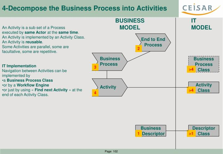 4-Decompose the Business Process into Activities