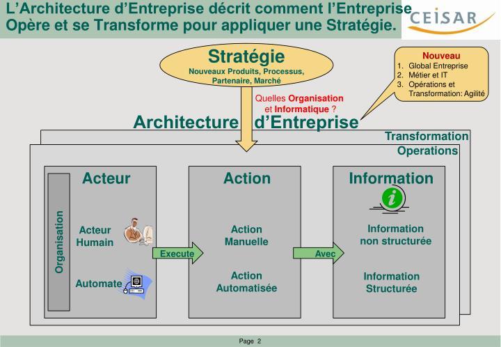 L'Architecture d'Entreprise décrit comment l'Entreprise Opère et se Transforme pour appliquer une Stratégie.