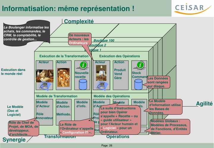 Informatisation: même représentation !