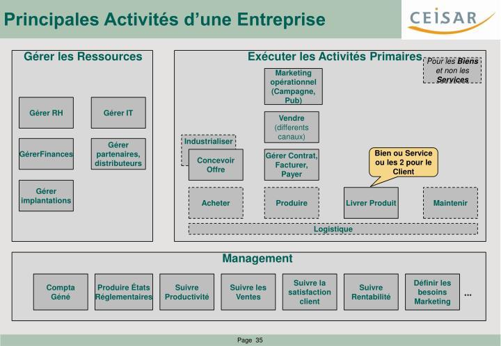 Principales Activités d'une Entreprise