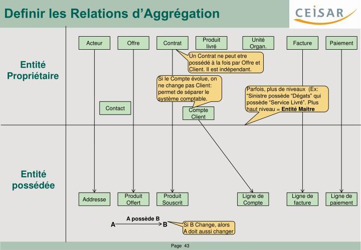Definir les Relations d'Aggrégation