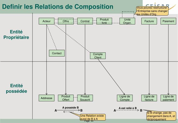 Definir les Relations de Composition