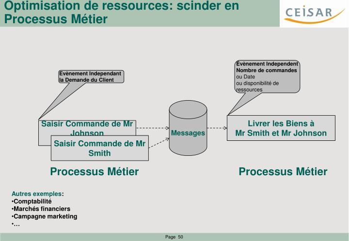 Optimisation de ressources: scinder en Processus Métier