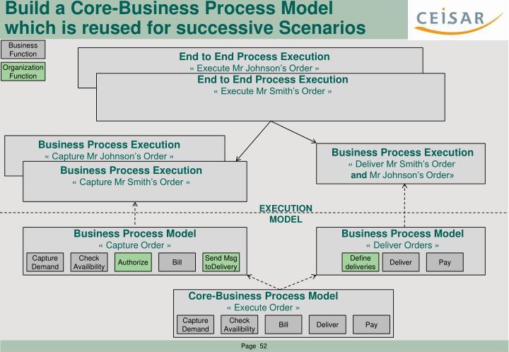 Build a Core-Business Process Model