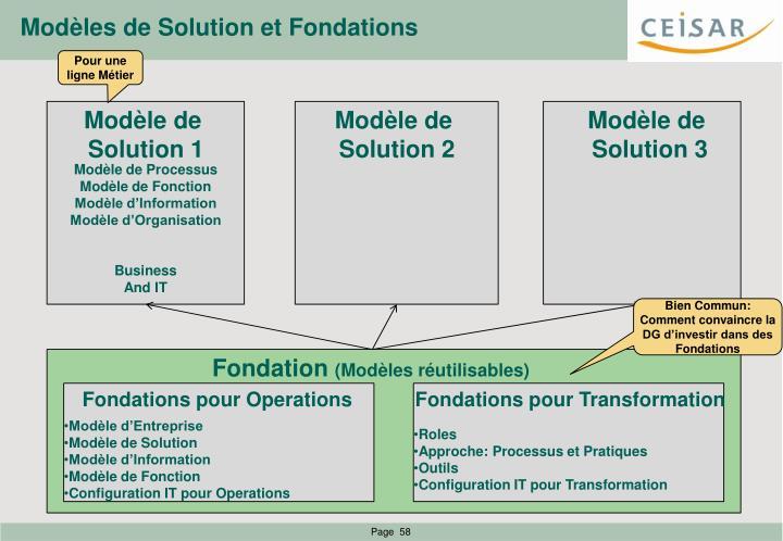 Modèles de Solution et Fondations