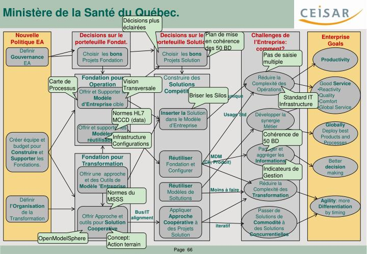 Ministère de la Santé du Québec.