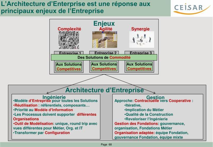 L'Architecture d'Enterprise est une réponse aux