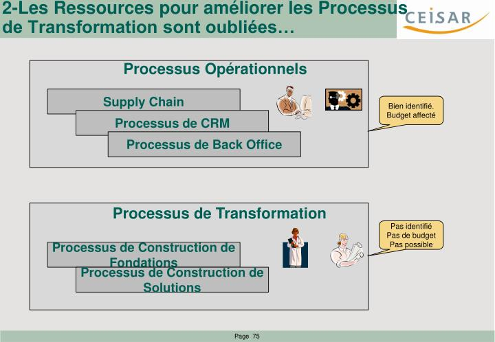 2-Les Ressources pour améliorer les Processus