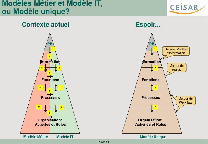 Modèles Métier et Modèle IT,