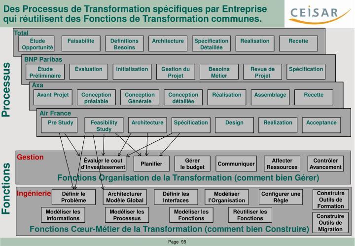 Des Processus de Transformation spécifiques par Entreprise