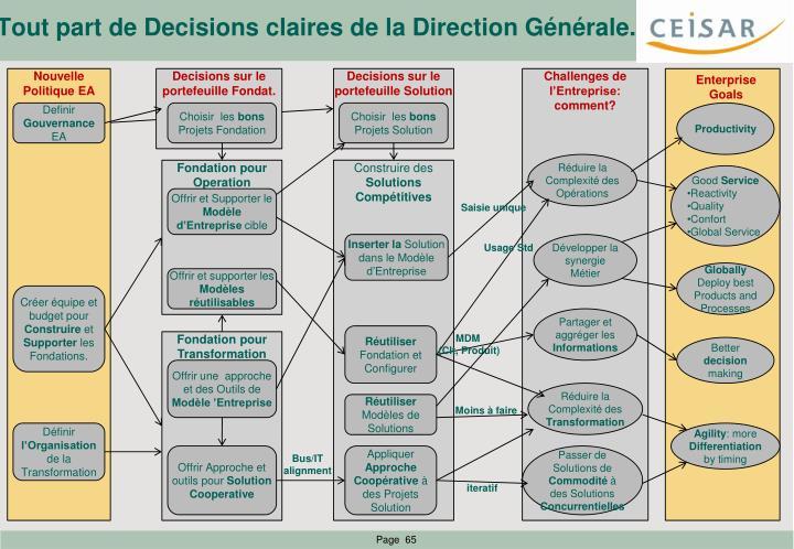 Tout part de Decisions claires de la Direction Générale.