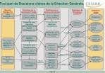 tout part de decisions claires de la direction g n rale